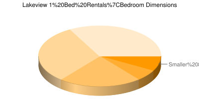 Pie Chart showing breakdown of 1 bedroom sizes in Chicago Lakeview 1 bedroom apartments
